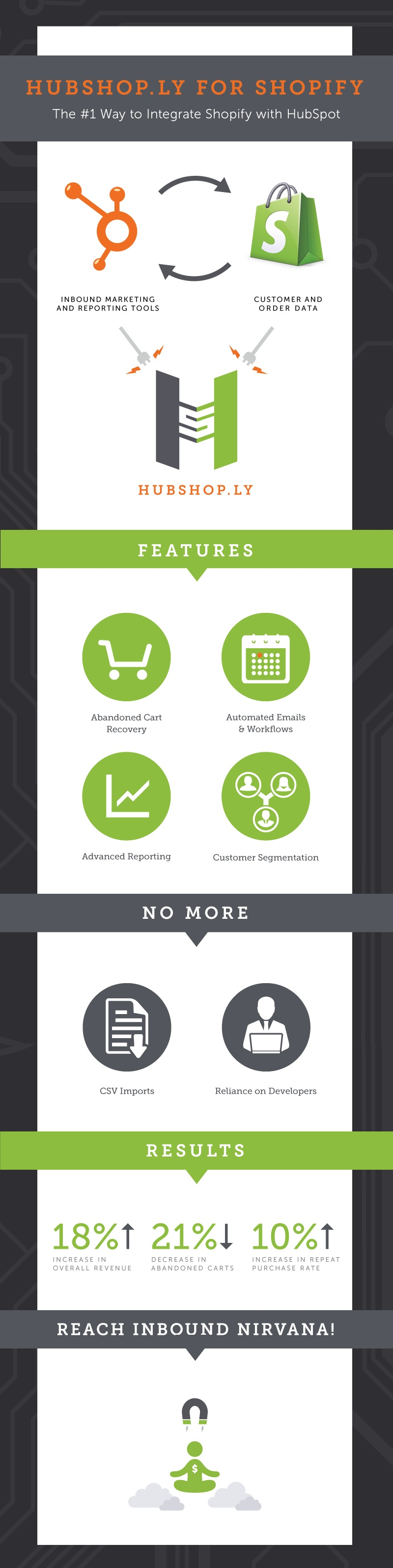 HubShop.ly for Shopify Infographic