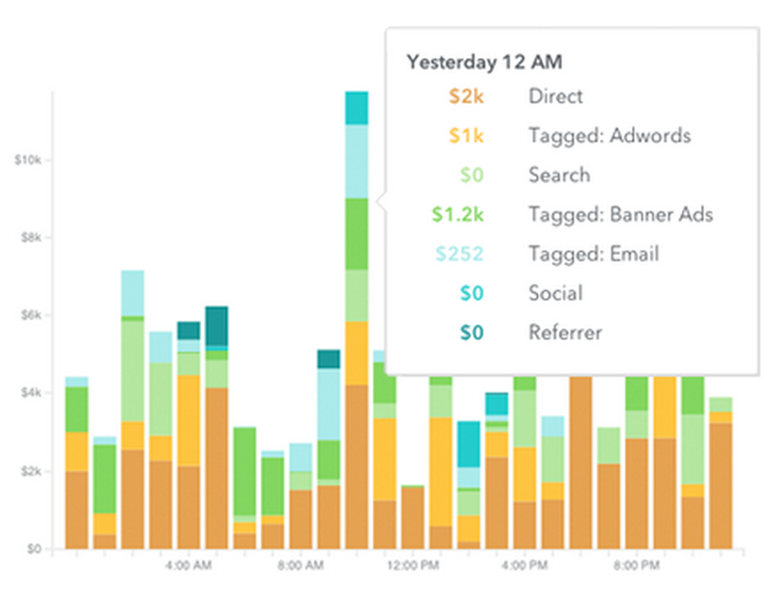 A Guide to eCommerce Analytics for All Online Businesses