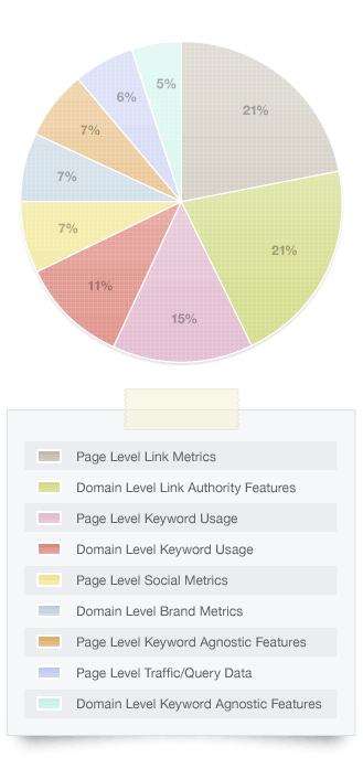 Impact of Social Media on Search Results