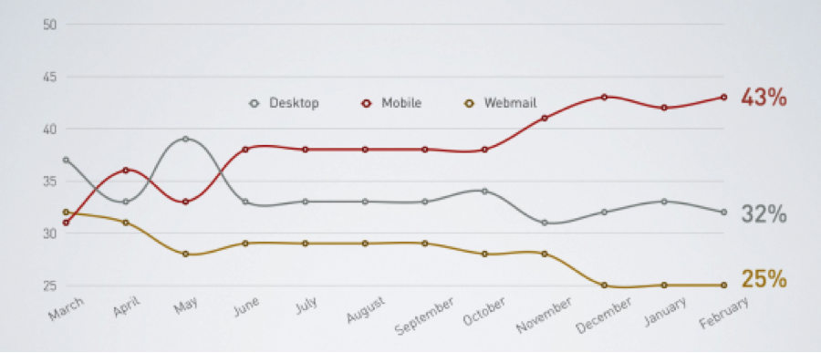 Percentage of Email Opened on Desktop, Mobile, and Webmail