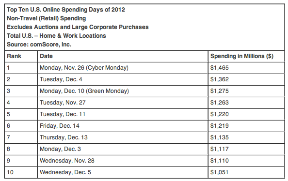 2012 Top Spending Days