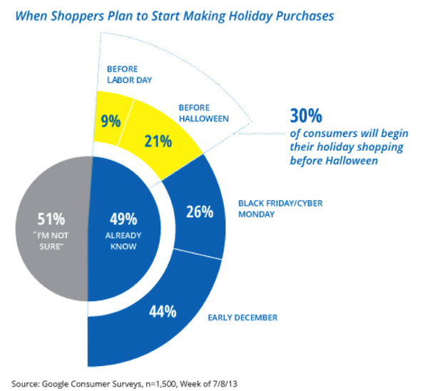 when-shoppers-plan-to-start-making-holiday-purchases-google