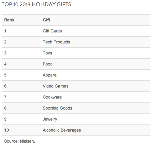 Top 10 Holiday Gifts 2013