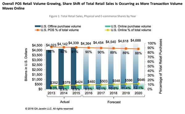 Sales Take Your Store Online